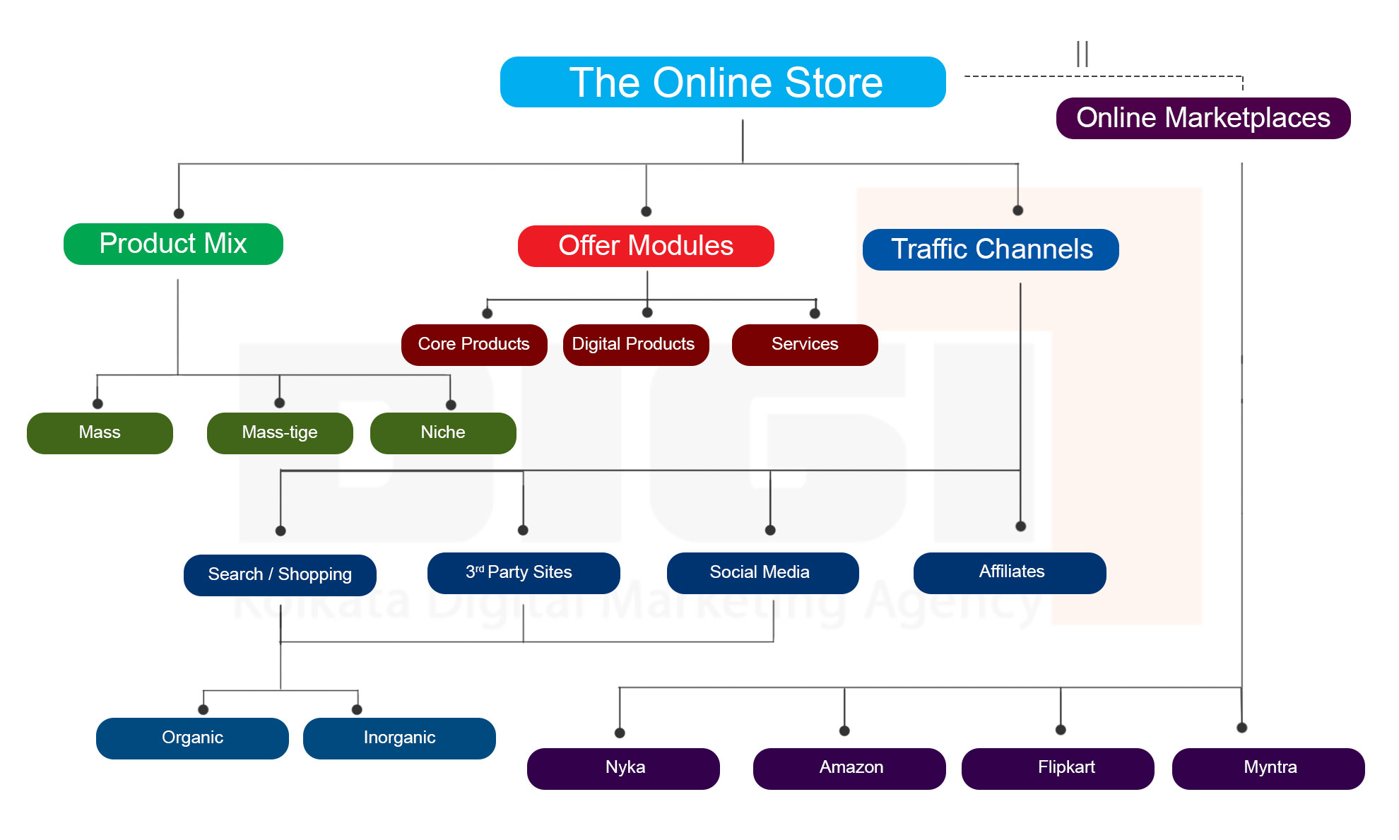 The-Online-Store-eManual-to-Sell-Products-Online---DigiT