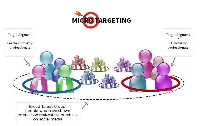 Micro-targeting---Online-Marketing-Trends-for-Real-Estate-2021---Kolkata-digital-marketing-agency---tejom-digital---DigiT---7980731010