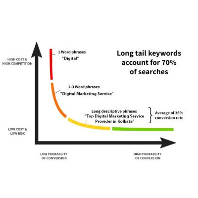 Long-Tail-Keywords---SEO-strategy-for-search-results-in-2020-DigiT-Digital-Marketing